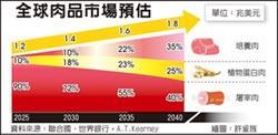 人造肉風潮 帶動農金投資新趨勢
