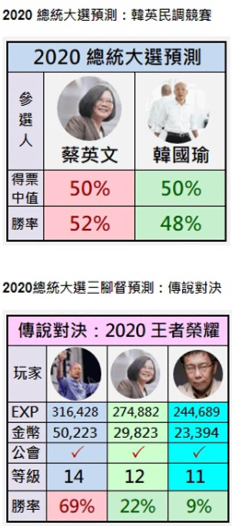 無情真實的未來預測,柯不參戰韓恐輸(上圖)、柯若參戰韓勝選機率大增。(下圖)。(截圖自網站)