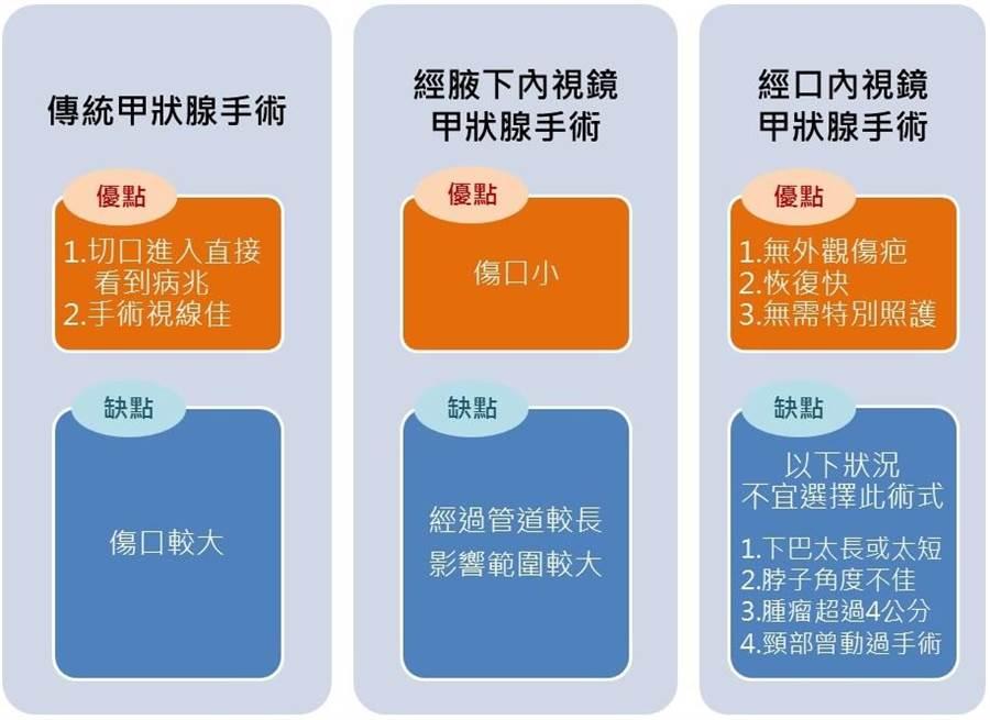 三種術式比較。(台北慈濟醫院提供)