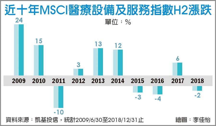 近十年MSCI醫療設備及服務指數H2漲跌