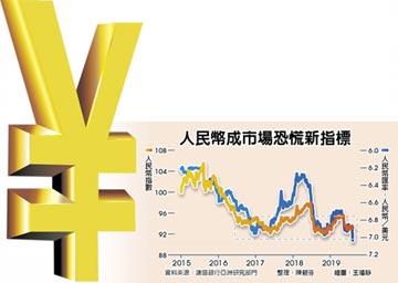 人民幣走勢 市場恐慌新指標