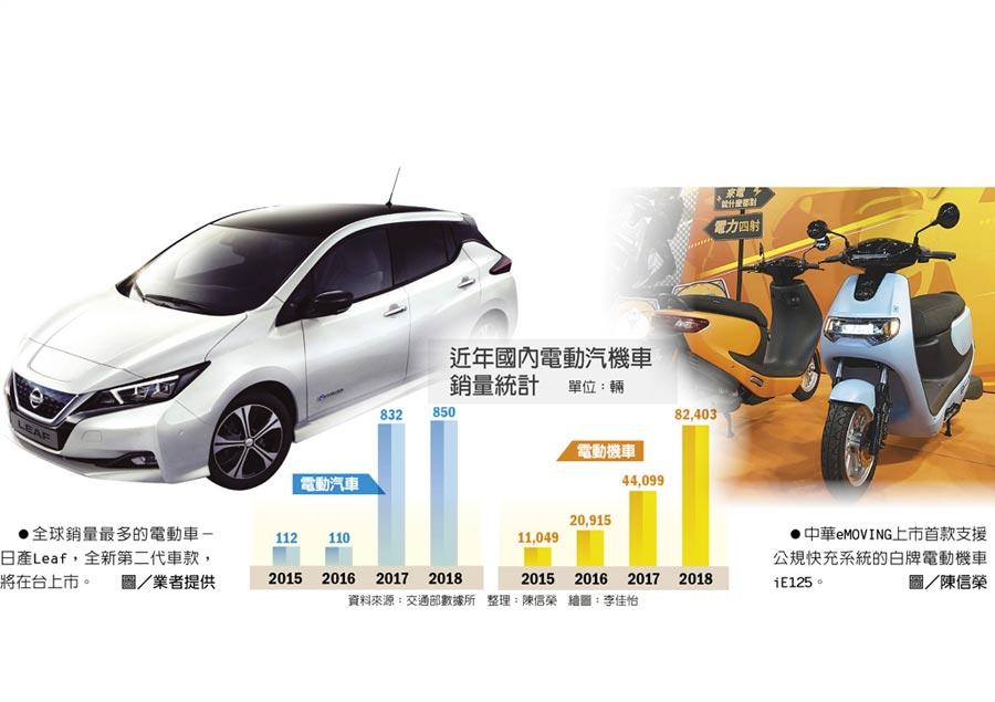 近年國內電動汽機車銷量統計