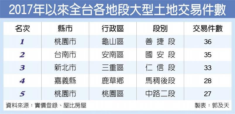 2017年以來全台各地段大型土地交易件數