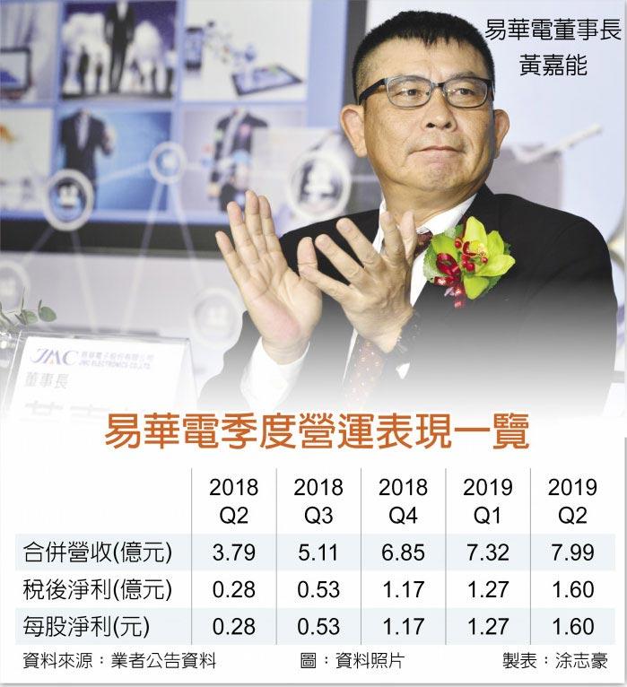 易華電季度營運表現一覽  易華電董事長黃嘉能