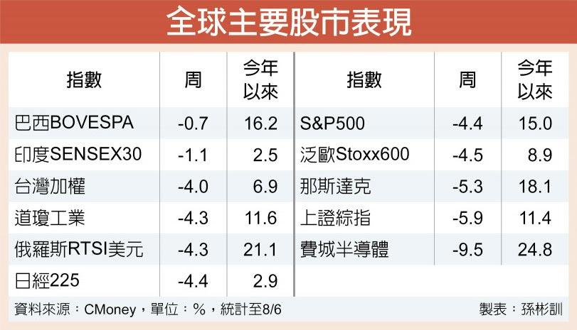 全球主要股市表現