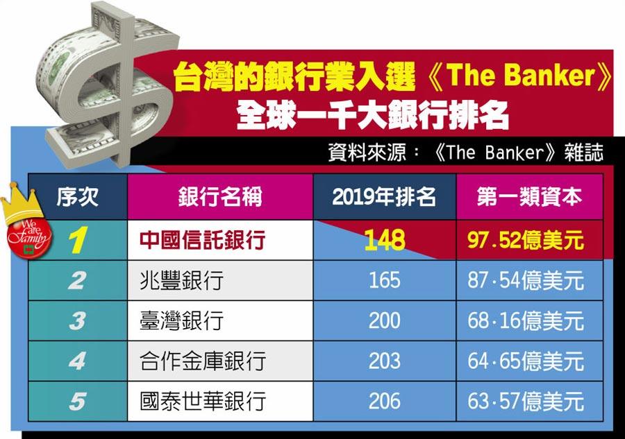 台灣的銀行業入選《The Banker》全球一千大銀行排名