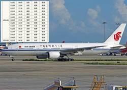 中國國航及東方航空「全日停飛」往港的班機