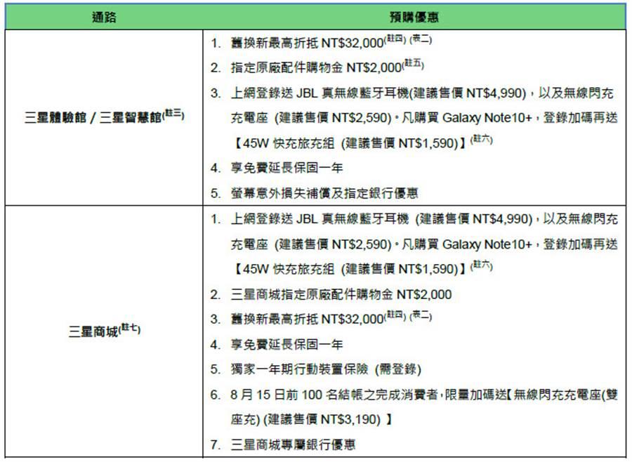 Galaxy Note10系列預購方案。(表/三星提供)