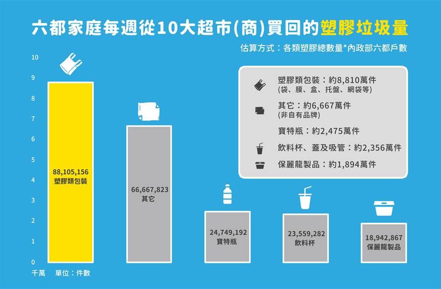 六都家庭每周從零售通路買回的塑膠製品數量。(圖/綠色和平提供)