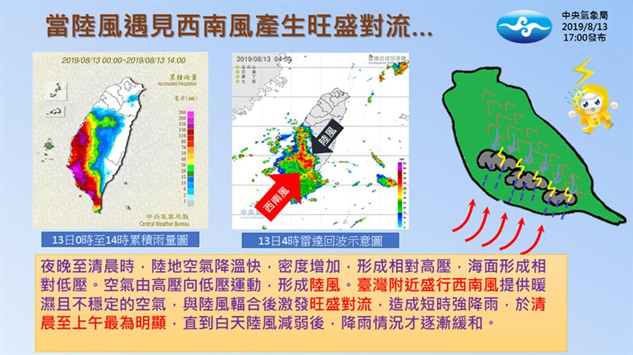 13日清晨中南部下了一場大雷雨,氣象局解釋,這個劇烈現象的主要原因是,西南風帶來潮溼且不穩定的空氣,與陸風的輻合作用發展出旺盛對流所致。(圖/氣象局)