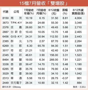 15檔業績雙增股 外資追捧
