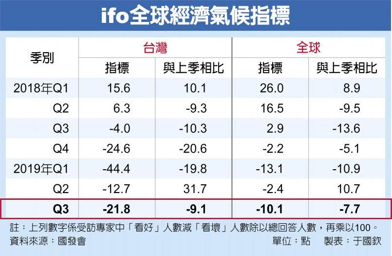 ifo全球經濟氣候指標