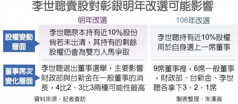 李世聰賣股對彰銀明年改選可能影響