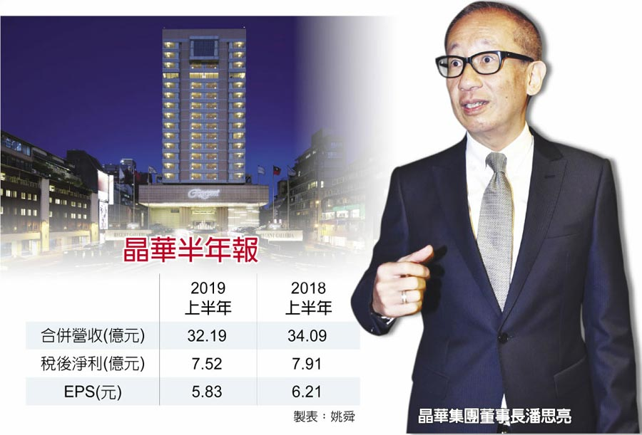 晶華半年報晶華集團董事長潘思亮