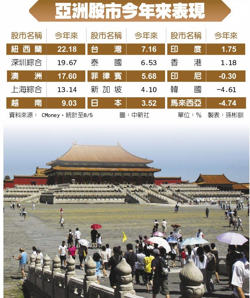 亞洲股市今年來表現