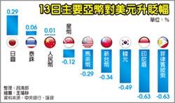 政盪四起,亞幣走弱 台幣貶破31.5元,韓元創三年最低
