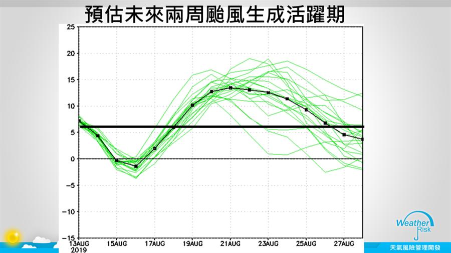 圖為8/13到8/27的颱風生成活耀期預估,8/19~8/26數字突破6,適合颱風生成。(翻攝自 賈新興FB)