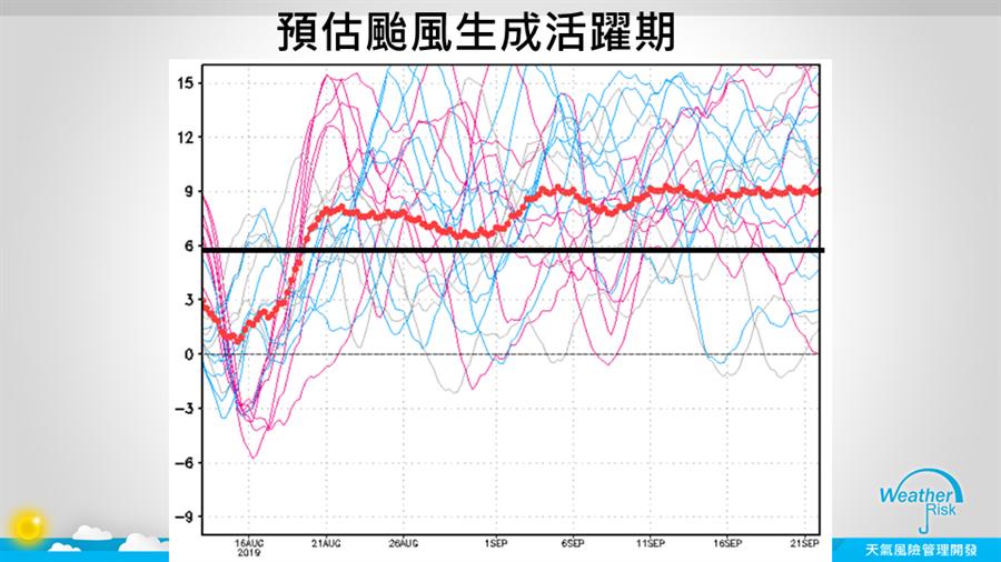 圖為8/16到9/21的颱風生成活耀期預估,9/2~9/21數字突破6,適合颱風生成。(翻攝自 賈新興FB)