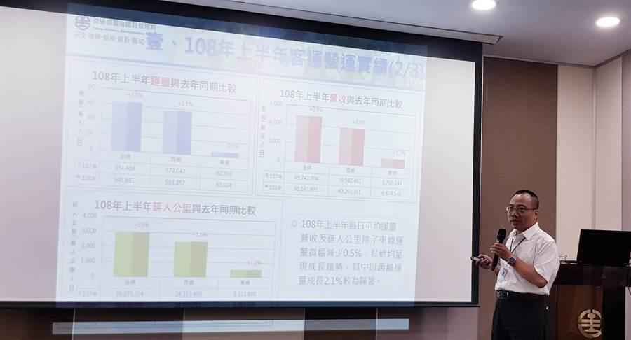 台灣鐵路管理局今(14)日公佈今年上半年運量營運成果,每日平均營收較去年微增約1%,達5016.8萬元。(郭建志攝)