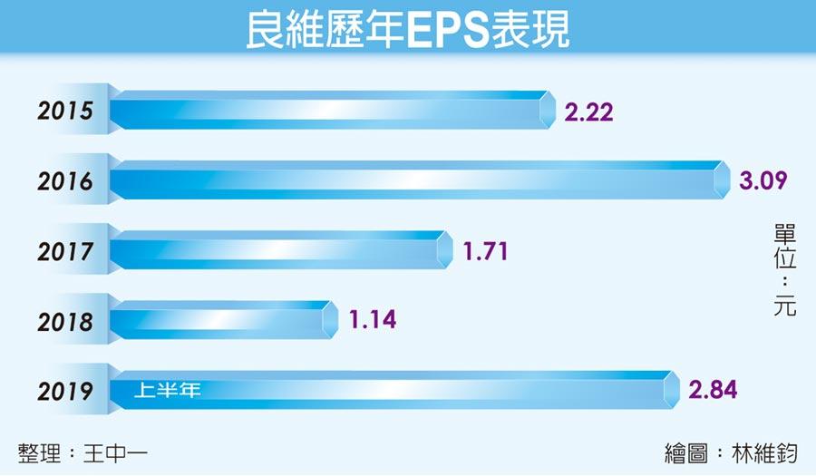 良維歷年EPS表現