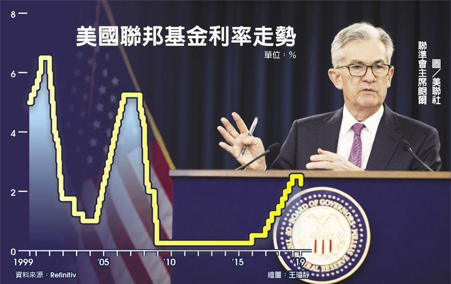 美國聯邦基金利率走勢聯準會主席鮑爾圖/美聯社