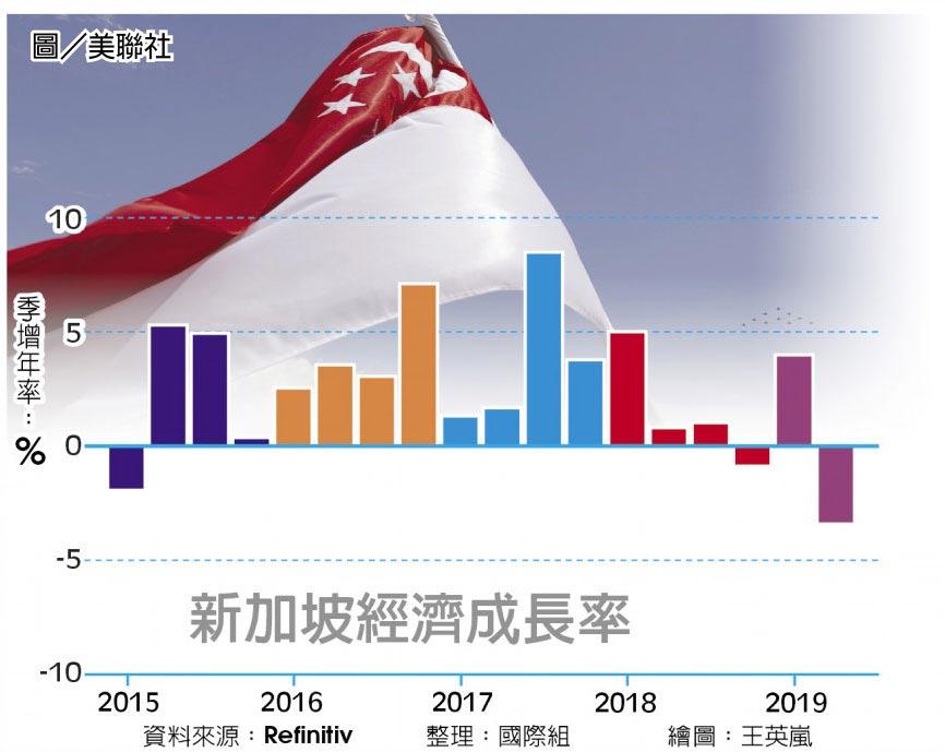 新加坡經濟成長率圖/美聯社