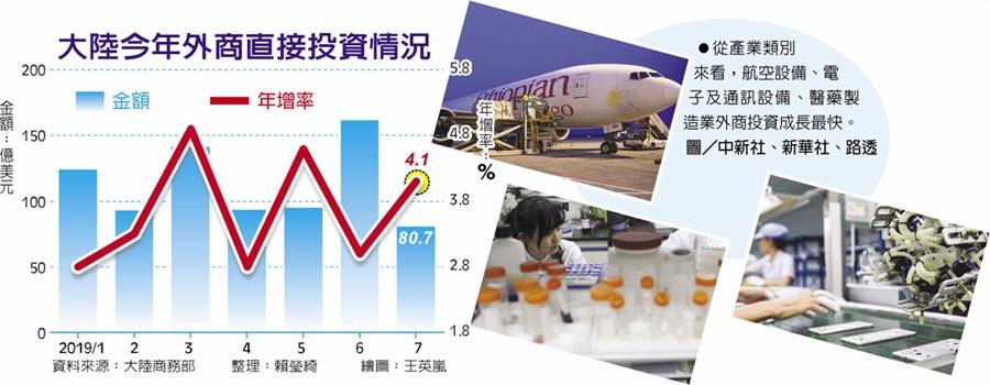 大陸今年外商直接投資情況 從產業類別來看,航空設備、電子及通訊設備、醫藥製造業外商投資成長最快。圖/中新社、新華社、路透