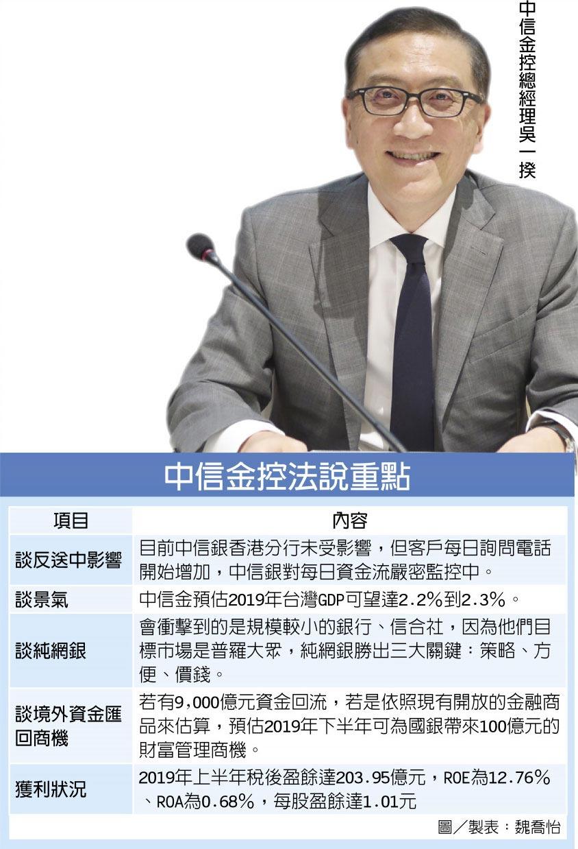 中信金控總經理吳一揆中信金控法說重點