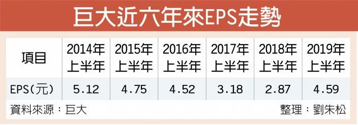 巨大近六年來EPS走勢