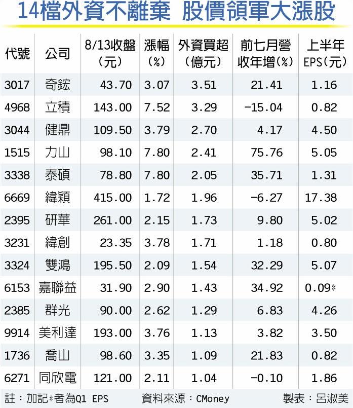 14檔外資不離棄 股價領軍大漲股