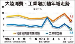 陸7月工業增速 創17年新低