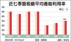 面板廠Q3產能利用率達84%