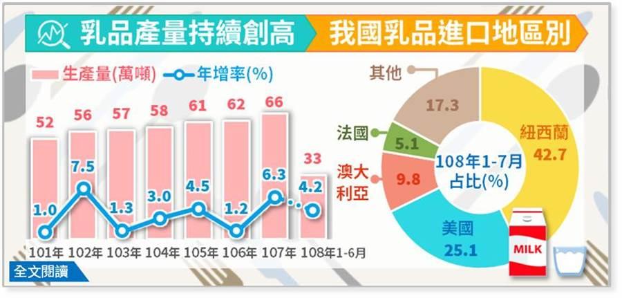 國人對乳品需求大,今年上半年產量又增4.2%,不過進口也持續成長,最大進口國是紐西蘭。(圖:經濟部提供)