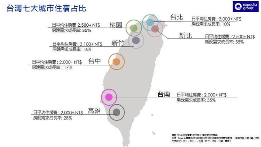 (全球旅遊預訂平台 Expedia調查2019年上半國際旅客來台,台灣七大城市住宿占比。圖/Expedia)
