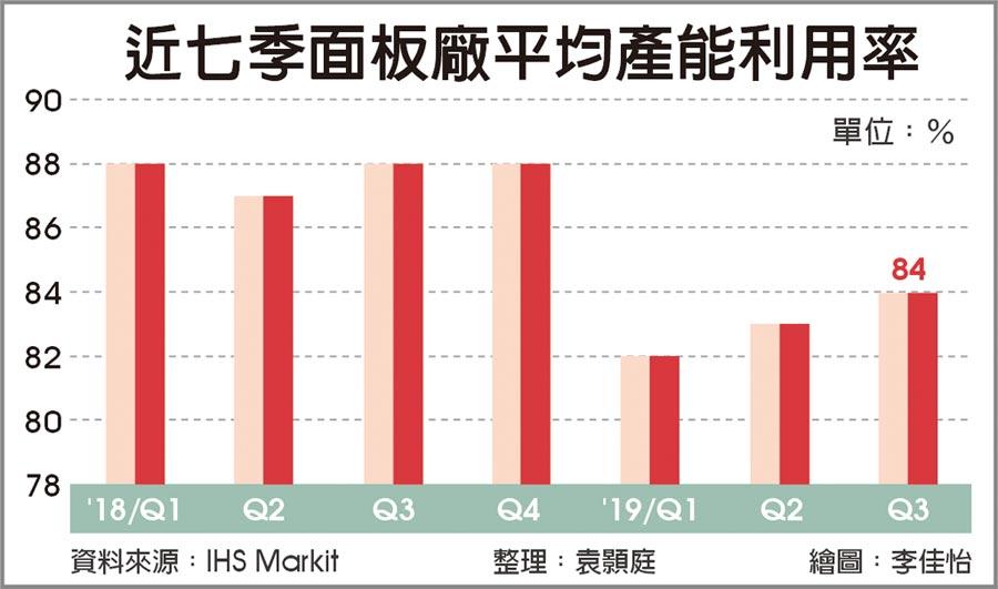 近七季面板廠平均產能利用率