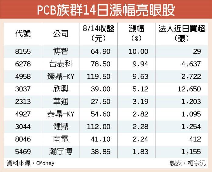 PCB族群14日漲幅亮眼股