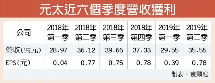元太近六個季度營收獲利