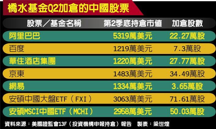 橋水基金Q2加倉的中國股票