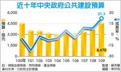 拚內需 109年度中央政府總預算 公建增逾2成 9年新高