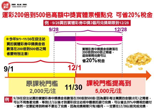 省20%中獎稅圖表(台灣運彩提供)