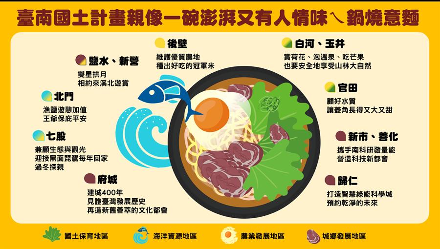 台南國土計畫草案15日起公開展覽及辦理10場地方公聽會。(曹婷婷翻攝)