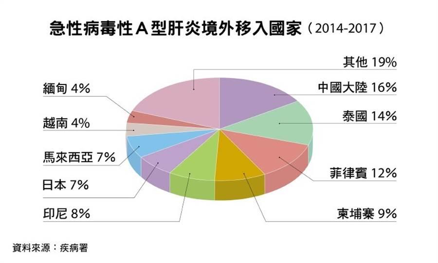 台灣不是A型肝炎流行區,但每年都有病例。(圖片來源/鄭佳玲)