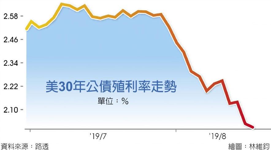 美30年公債殖利率走勢