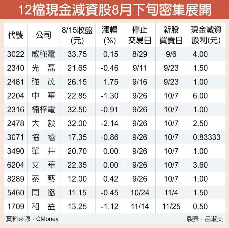 12檔現金減資股8月下旬密集展開