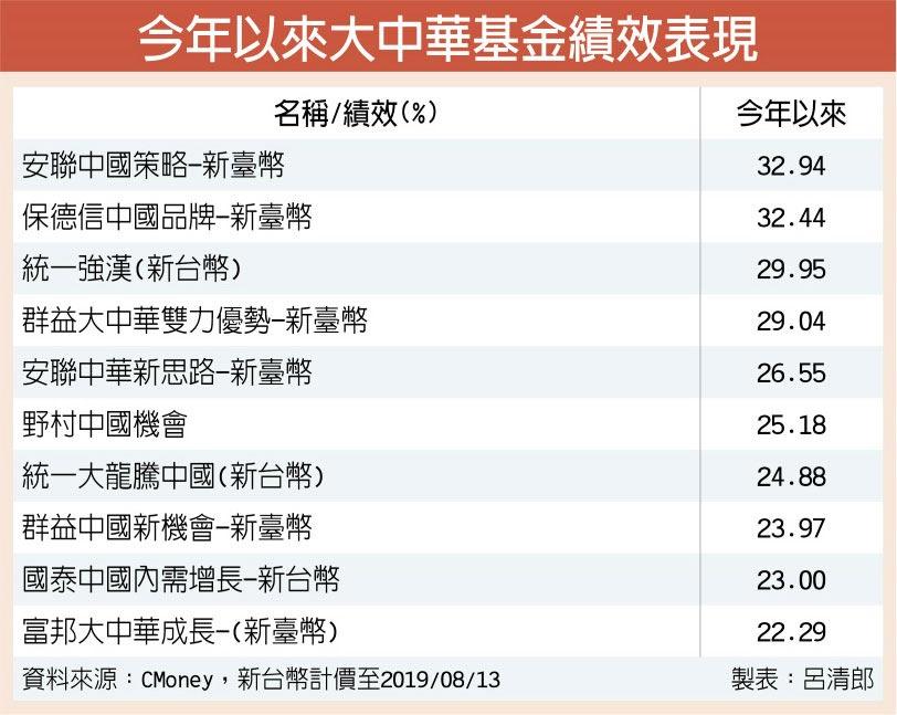 今年以來大中華基金績效表現