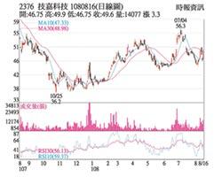 熱門股-技嘉 拉貨增溫營運向上