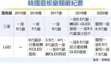 韓LCD產能砍半 台廠短多