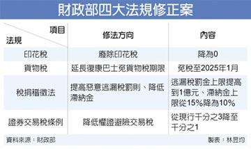 財部下會期提四大修法 將降權證避險交易稅