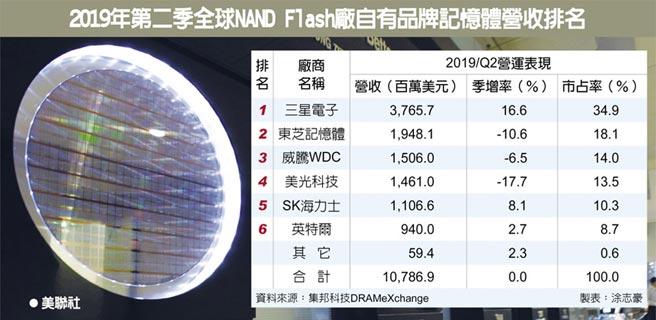 2019年第二季全球NAND Flash廠自有品牌記憶體營收排名