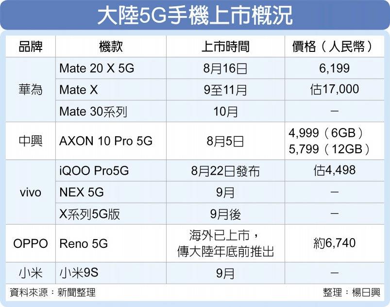 大陸5G手機上市概況